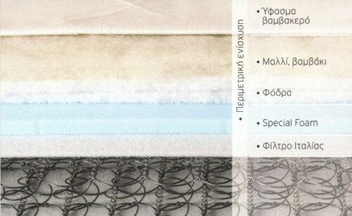 Στρώμα με ελατήρια BONNEL Imperial strom 2 ΕΠΟΧΩΝ