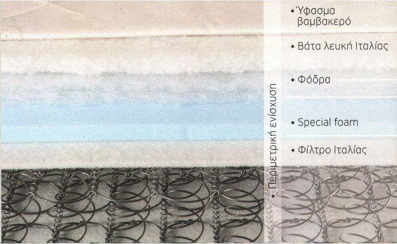 Στρώμα με ελατήρια BONNEL Imperial strom EXTRA