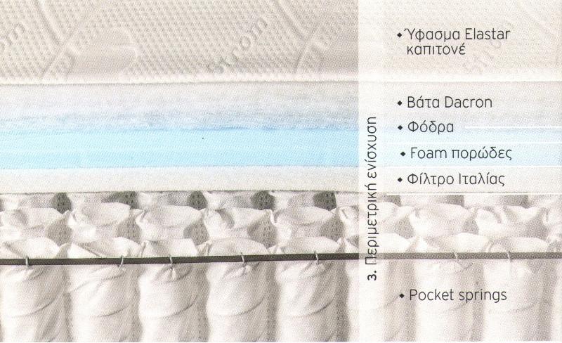 Στρώμα με ανεξάρτητα ελατήρια Imperial strom GENESIS