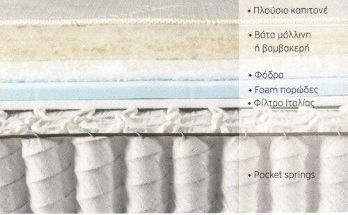 Στρώμα με ανεξάρτητα ελατήρια Imperial strom MISTRAL
